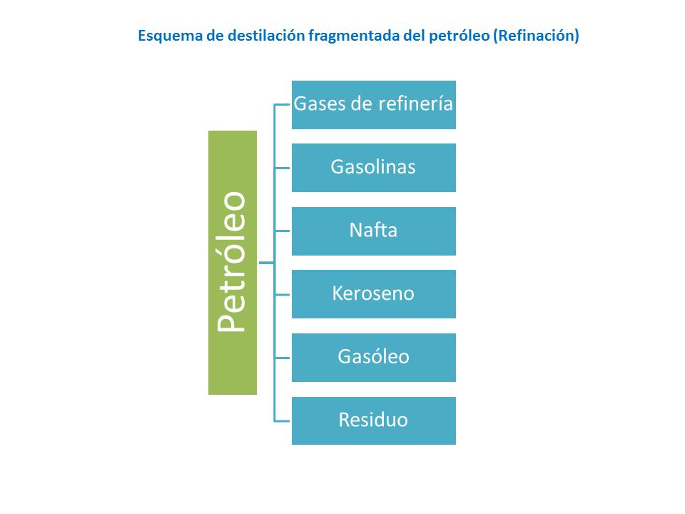 Esquema de destilación fragmentada del petróleo (Refinación)