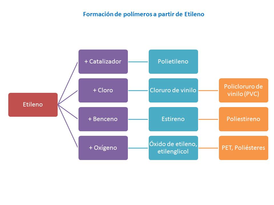 Formación de polímeros a partir de Etileno