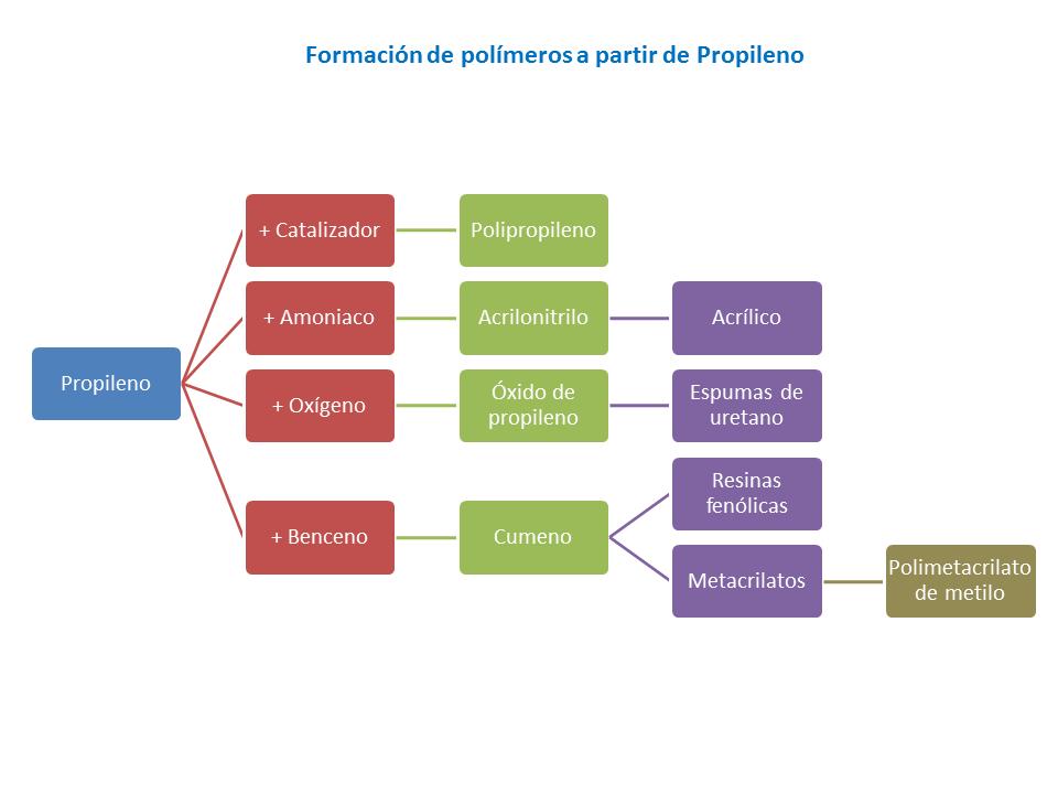 Formación de polímeros a partir de Propileno
