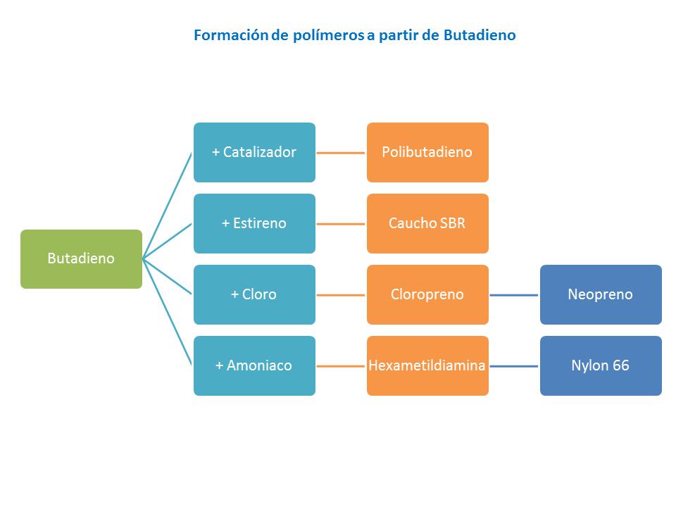 Formación de polímeros a partir de Butadieno