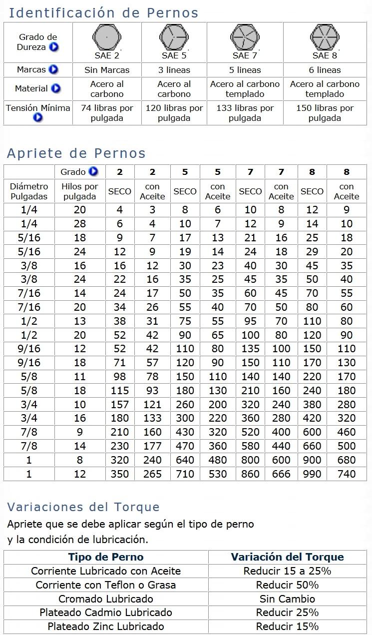 Tabla De Tornillos Y Roscas Newhairstylesformen2014 Com